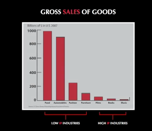 Gross Sales Of Goods IP